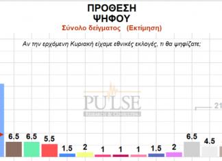 Ανοιξε περισσότερο η ψαλίδα μεταξύ ΝΔ - ΣΥΡΙΖΑ όπως δείχνει δημοσκόπηση τηςPulse για λογαριασμό της τηλεόρασης του ΣΚΑΙ.