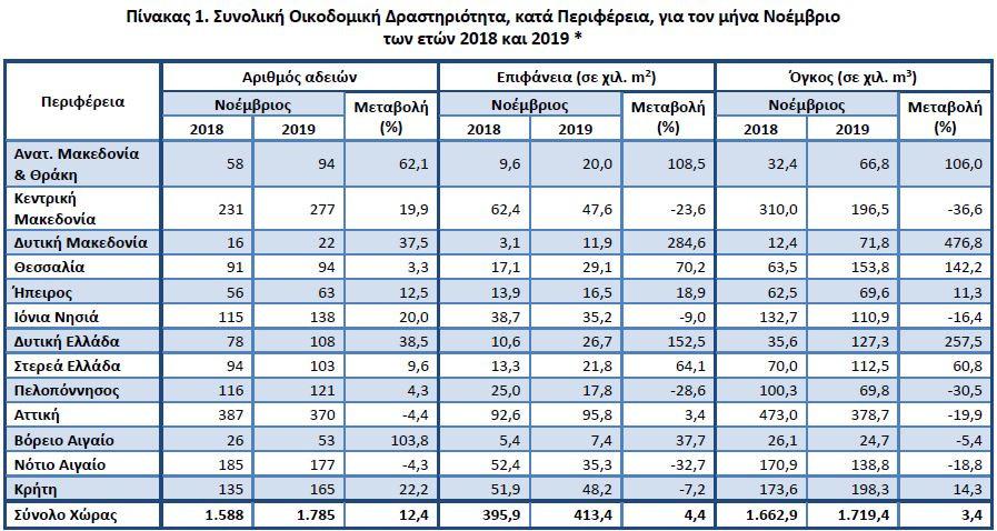 ΕΛΣΤΑΤ: Αυξήθηκε 7% ο όγκος της ιδιωτικής οικοδομικής δραστηριότητας (PDF)