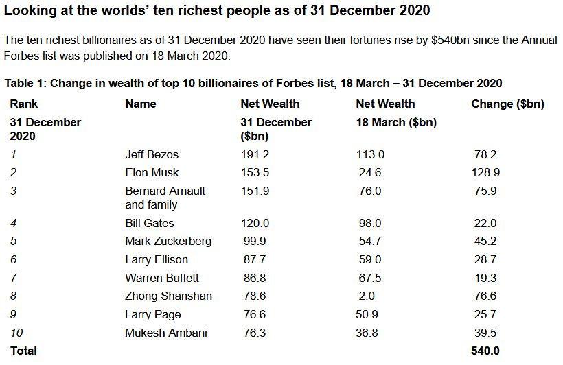 Oxfam: Οι πλουσιότεροι άνθρωποι στον κόσμο κάλυψαν ήδη τις ζημίες που υπέστησαν λόγω πανδημίας